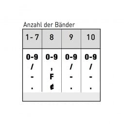 Trodat Classic Ziffernstempel 15910 (69x9 mm)