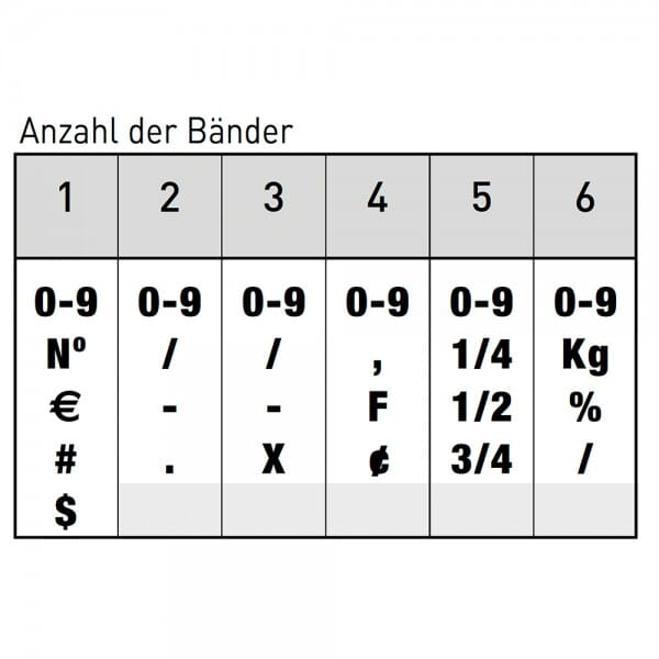 Trodat Classic Ziffernstempel 1596 (41x9 mm)