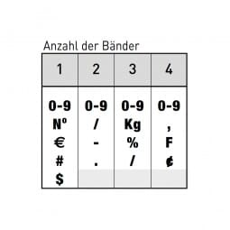 Trodat Classic Ziffernstempel 1594 (25x9 mm)